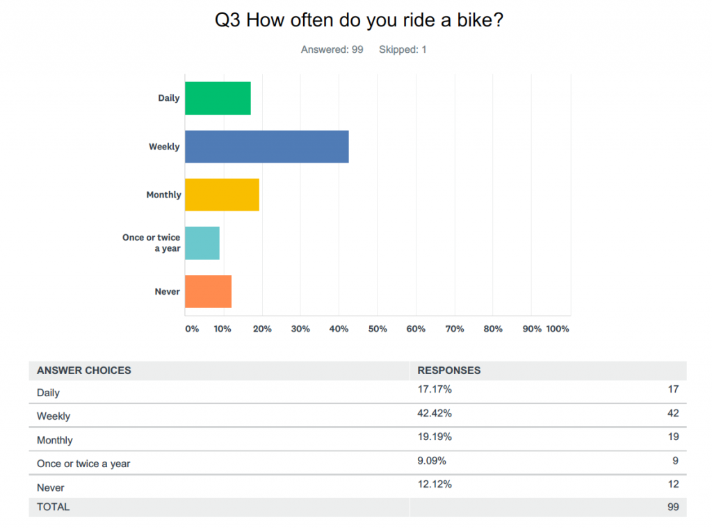 Wirral Bike Survey Results